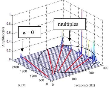 Model simulation waterfall plot