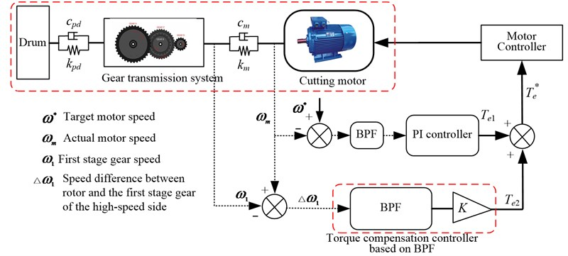 The diagram of the active control strategy for suppressing  the dynamic load of the gear transmission system