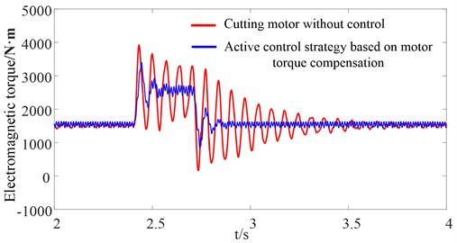 Motor electromagnetic torque