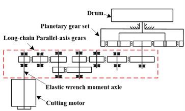 Drum shearer cutting unit: a) factual picture, b) structure diagram