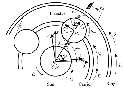 The dynamic model of the planetary gear set