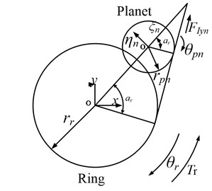 Transformation to parallel-axis gear pairs: a) from the sun–planet gear pair to a parallel-axis external gear pair and b) from the planet–ring gear pair to a parallel-axis internal gear pair