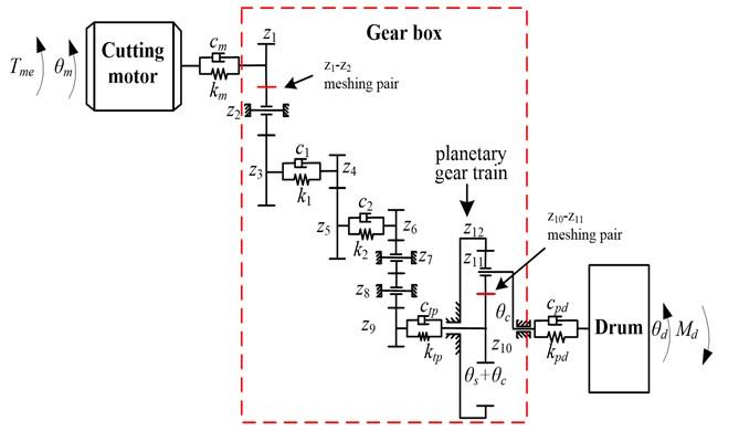 Electro-mechanical coupling model of drum shearer cutting unit