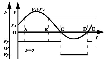 The change of the instantaneous velocity with friction
