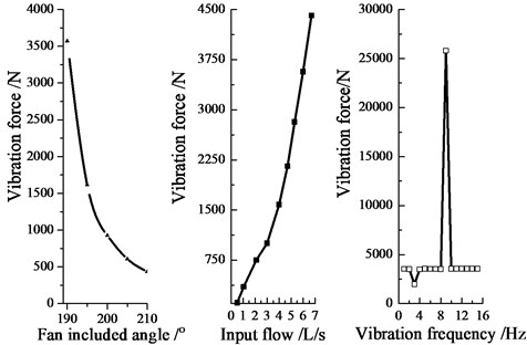 Vibration force variation graph