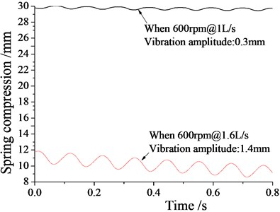 Vibration amplitude variation graph with flow