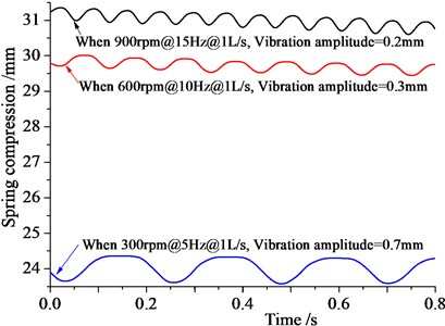 Vibration amplitude variation graph with rotation speed