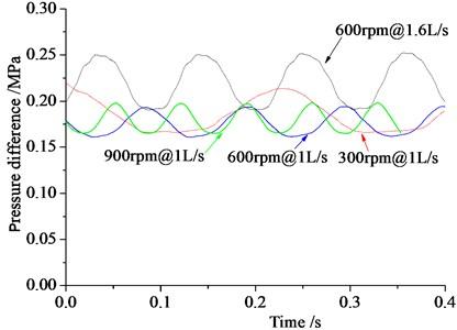 Pressure drop loss variation graph