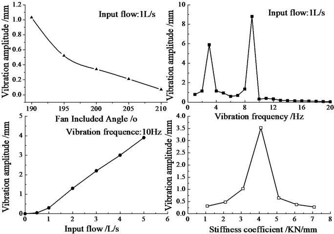 Vibration amplitude variation