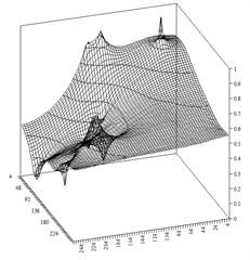 Approximate pressure distribution
