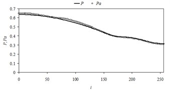 Comparison of the numerical pressure  values with their approximate values  in midsection of the domain