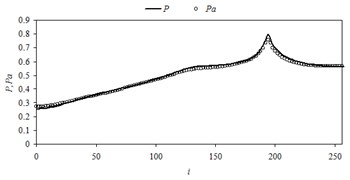 Comparison of the numerical pressure values with their approximate values in midsection of the domain in case of different source locations