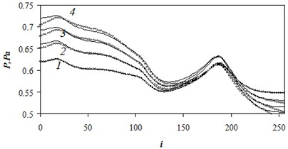 The comparison of the numerical and approximate pressures in midsection of the domain  in case of nonstationary flow 1 – t-=0.2;  2 – t-=0.4; 3 – t-=0.6; 4 – t-=0.8