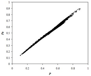 Comparison of the normalized  numerical and approximate pressures