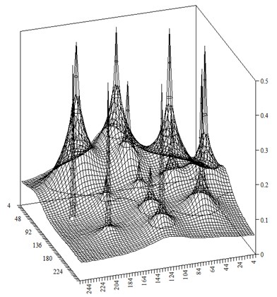 Distribution of the numerical  water saturation at time step t-=1
