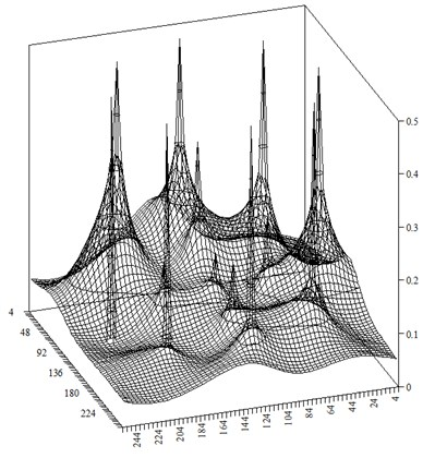 Distribution of the approximate  water saturation at time step t-=1