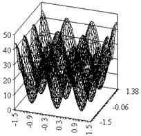 Rastrigin function, n=2