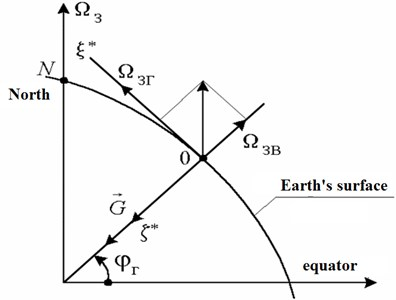 The projections of the angular velocity of the Earth rotation axes associated with the wellhead