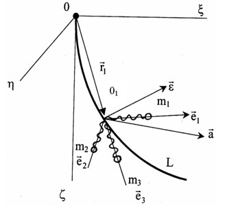 Explanation of the mathematical model of the accelerometer