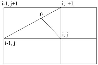 A scheme for integrating the equations of motion of particles