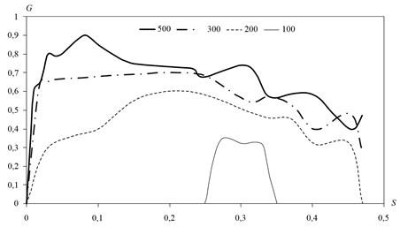 Mass flow deposited particulate