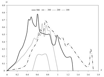 Distribution of mass flows deposited on particles of the wall of the pipe