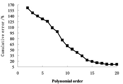 Cumulative error with polynomials order