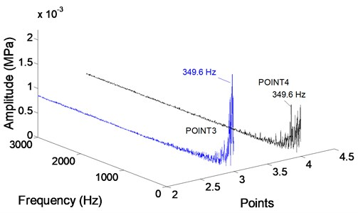 Radial force in frequency domain at monitoring points in first stage