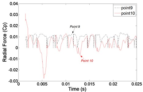Radial force in time domain at monitoring points in second stage