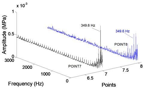 Radial force in frequency domain at monitoring points in second stage