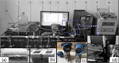 The test rig: 1. Water tank; 2. Flow meter; 3. 12 V switching power supply; 4. Monitoring interface; 5. Pressure transmitter; 6. Blood pump; 7. Electromagnet and mobile platform; 8. PC;  9. DC power supply; 10. SCM control system; 11. Throttle valve; a) Blood pump;  b) Iron core; c) Pressure transmitter; d) Electromagnet and mobile platform