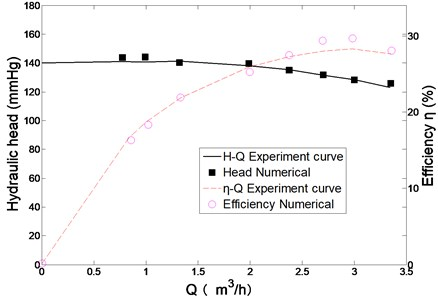 Comparison of numerical and experimental results