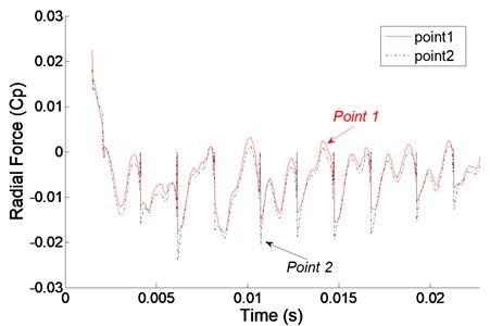 Radial force in time domain at monitoring points in first stage