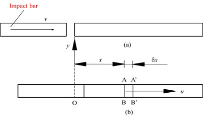 Wave propagation: a) before impact, b) after impact