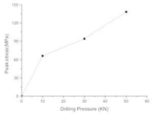 Bit matrix unit and relationship between drilling pressure and unit peak stress of bit matrix: a) bit matrix unit, b) relationship between drilling pressure and unit peak stress