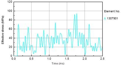 Stress time history of bit matrix unit under different drilling pressure:  a) 10 KN, b) 30 KN, c) 50 KN