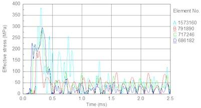 Stress time history of bit body internal unit under different piston speed:  a) 6.5 m/s, b) 7 m/s, c) 7.5 m/s, d) 8 m/s