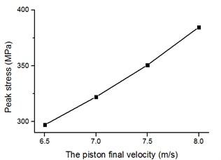 Relationship between piston speed and unit peak stress of bit matrix