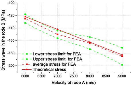 Stress amplitude of bar B by FEA and theoretical calculation