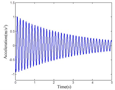 The acceleration responses of the electromagnet