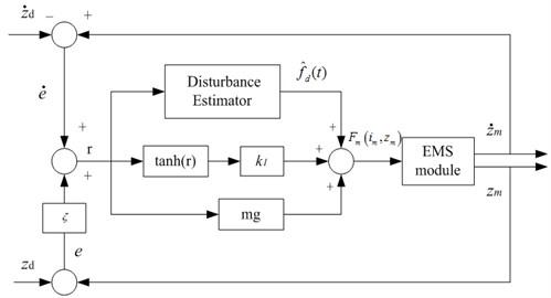 Control block diagram of the nonlinear controller