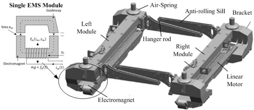 Structure of the maglev levitation chassis
