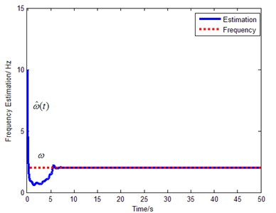 Frequency of disturbance force estimation