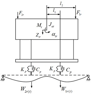 Dynamic model-the front of the chassis