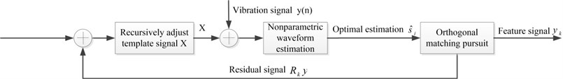 Model of OMP-NWE method
