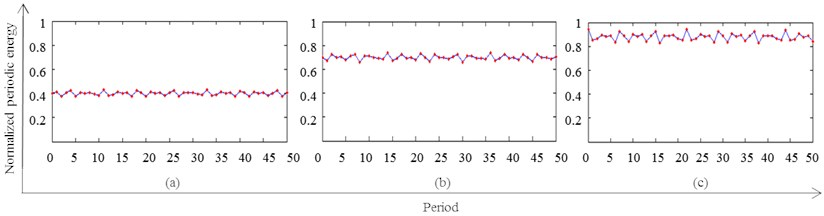 Normalized periodic energy of rolling bearing vibration signal, a) normal bearing;  b) inner ring fault; c) outer ring fault