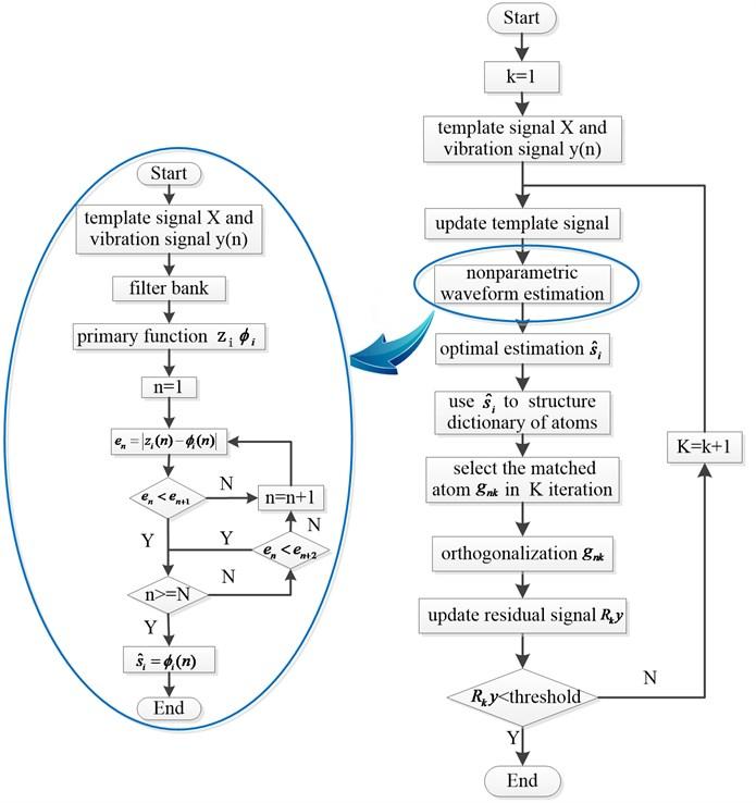 Algorithm flow chart