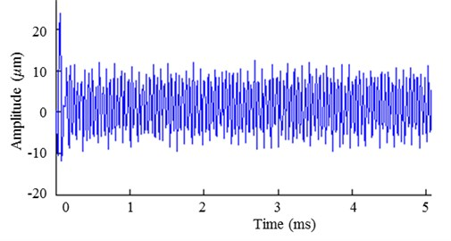 The time domain of simulation signal