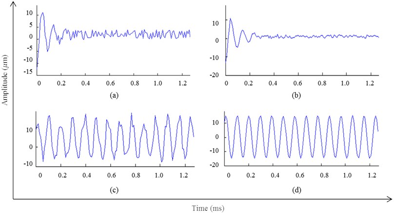 Time-domain graph of feature extraction of the simulation signal, a) matched with OMP for the first time; b) matched with OMP-NWE method for the first time; c) matched with OMP for the second time;  d) matched with OMP-NWE method for the second time