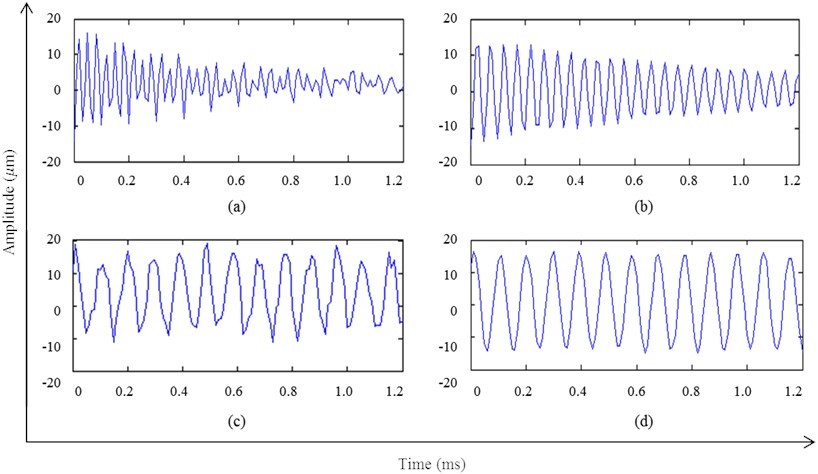 Time-domain graph of feature extraction of the experimental signal, a) matched with OMP for the first time; b) matched with OMP-NWE method for the first time; c) matched with OMP for the second time; d) matched with OMP-NWE method for the second time